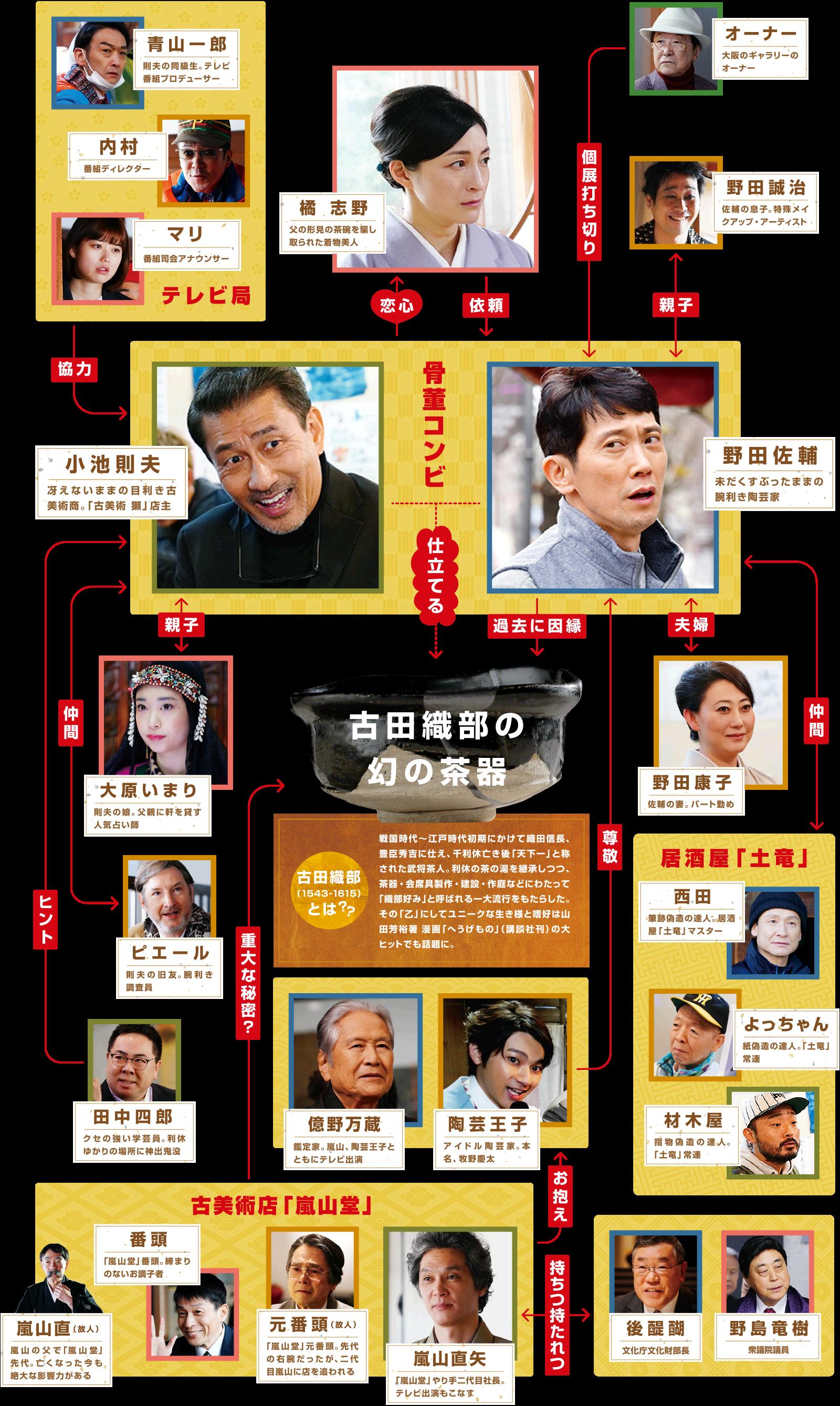 映画『嘘八百 京町ロワイヤル』 公式サイト